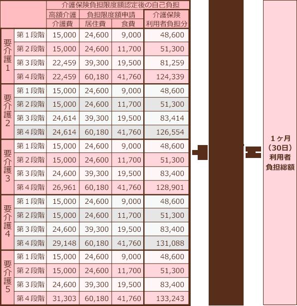概算利用料金表(入所)