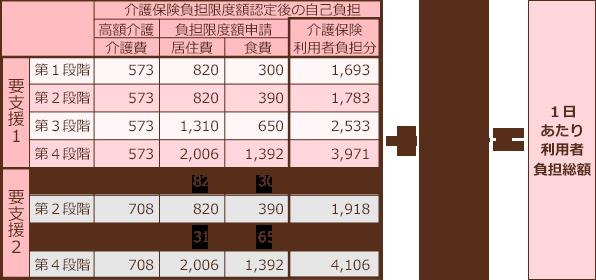 概算利用料金表(短期入所要支援)